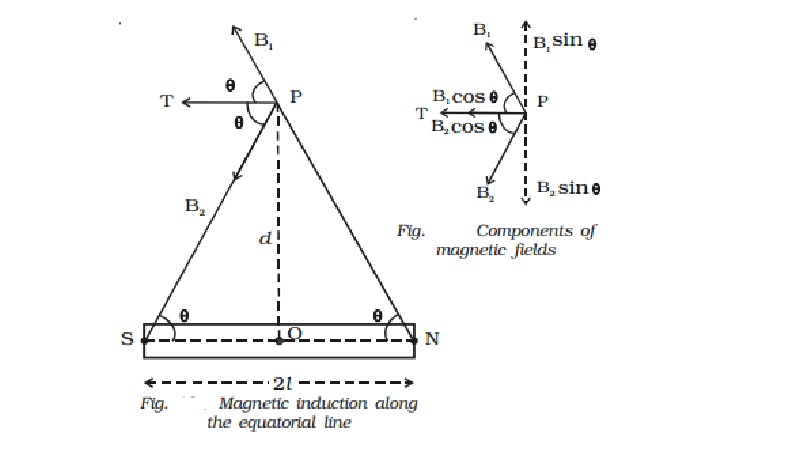 Magnetic induction at a point along the equatorial line of a bar magnet