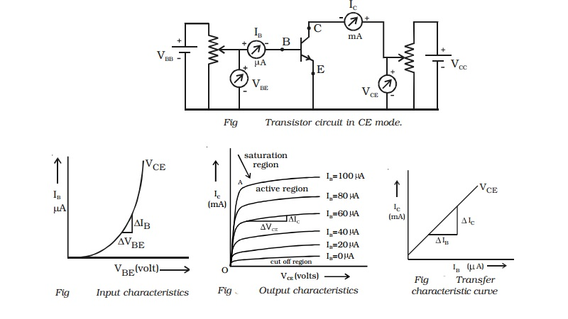 Characteristics of an NPN transistor in common emitter configuration
