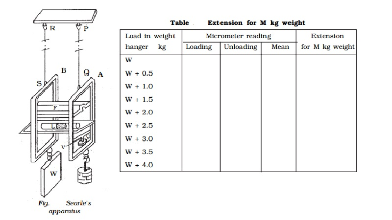 Determination of Young's modulusby Searle's method