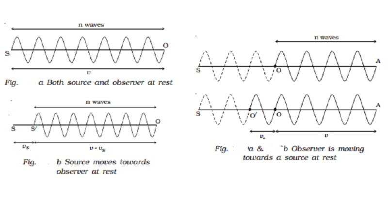 Doppler effect : Different cases and Applications