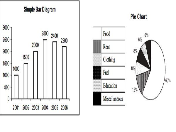 Types of Diagrams : 1.Bar chart 2.Pie chart 3.Pictograms or cartograms