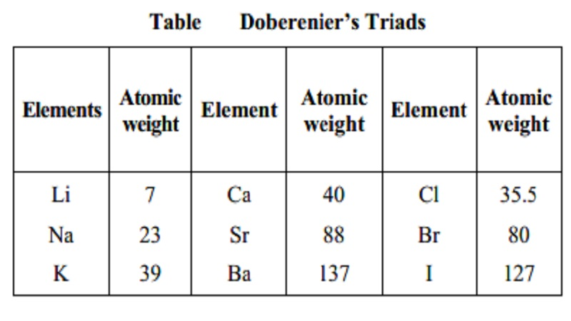 Earlier periodic classification