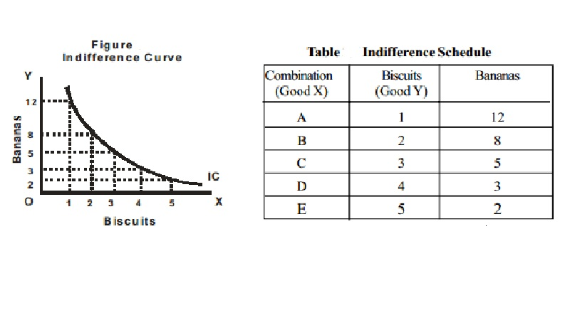 Indifference Curve Approach : Definition, Schedule, curve, map