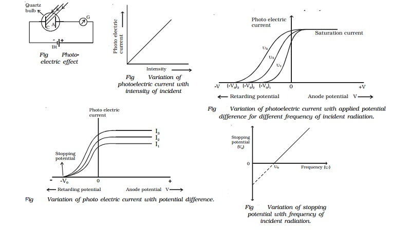 Photoelectric effect - Dual Nature of Radiation