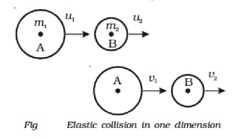 Collision Types Elastic Collision And Inelastic Collision
