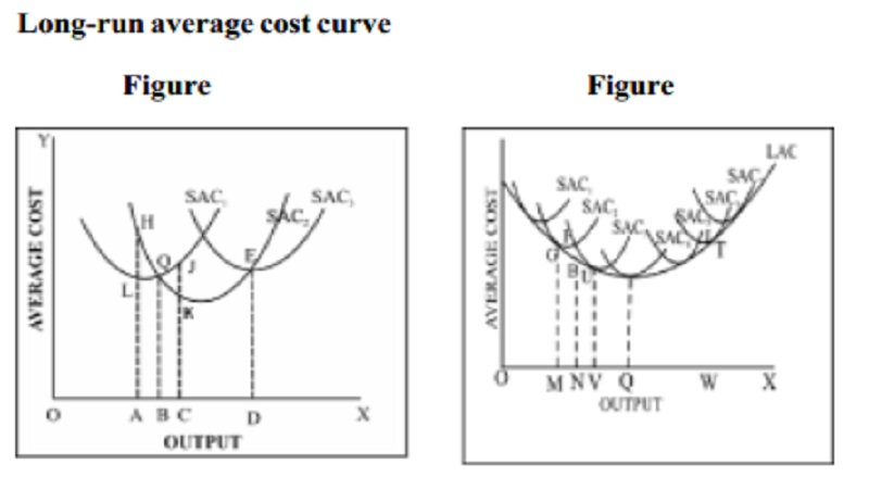 Long run Average Cost Curve (LAC)