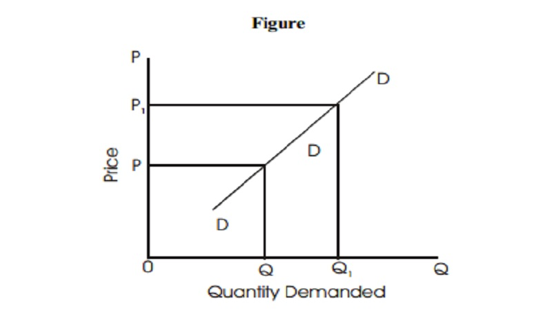 Exceptions to the Law of Demand
