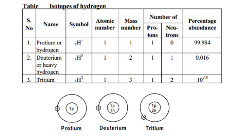 The structure of the three isotopes of hydrogen