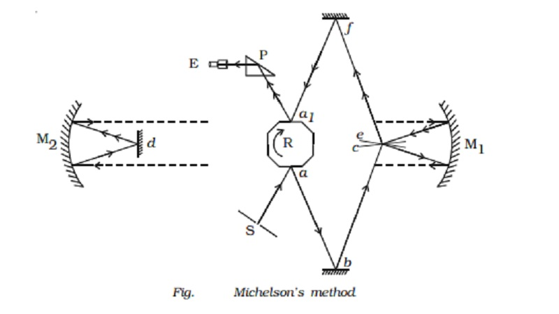Michelson's method