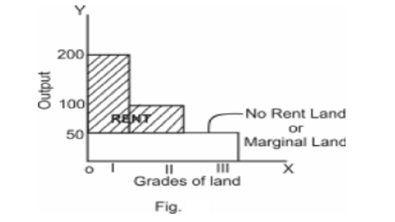The Ricardian theory of Rent