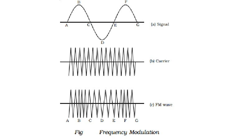 Frequency modulation (FM): Advantages and Disadvantages