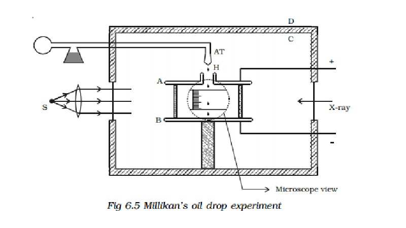 Millikan's oil drop experiment - Determination of charge of an electron