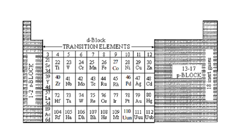 Classification and Electronic configuration of d-block Elements