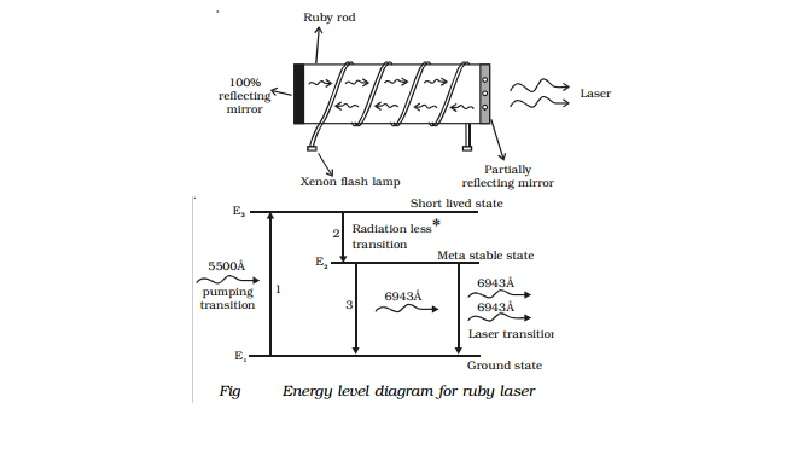 Ruby laser - Generation Process and Energy Level