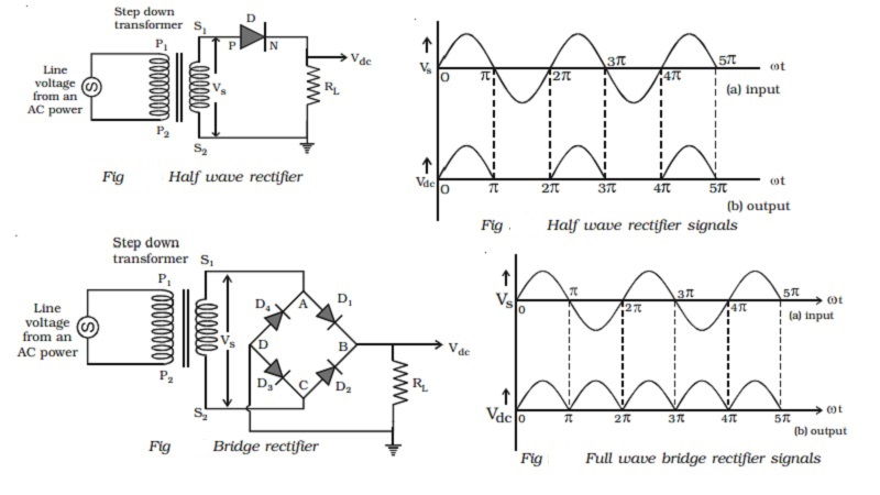 PN junction diode as Half wave and Bridge wave rectifier