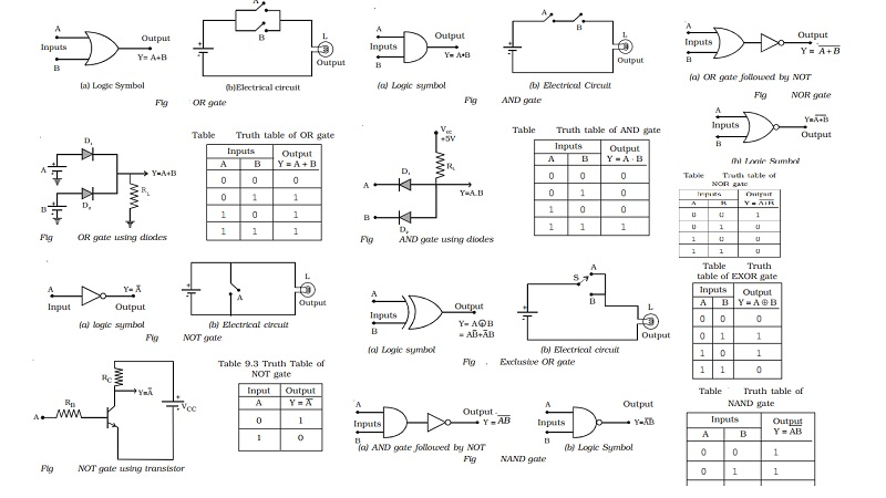 Basic logic gates using discrete components