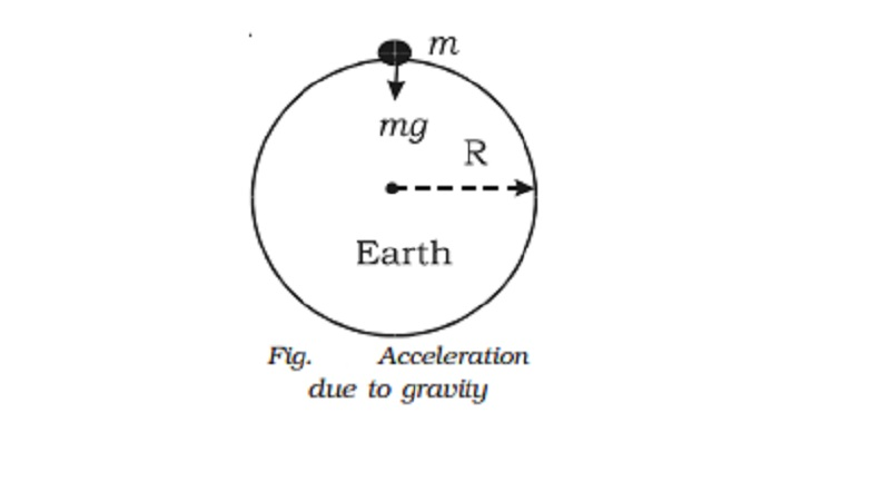Acceleration due to gravity at the surface of the Earth