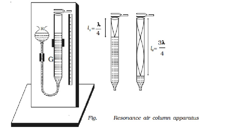 Resonance air column apparatus