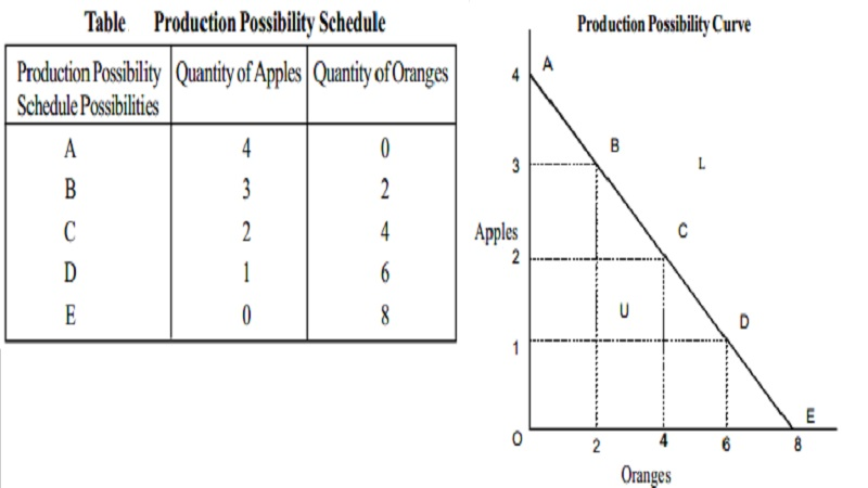 how to find marginal opportunity cost from graph