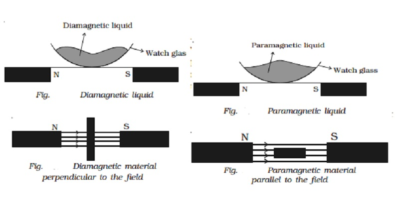 Properties of diamagnetic, paramagnetic, ferromagnetic substances