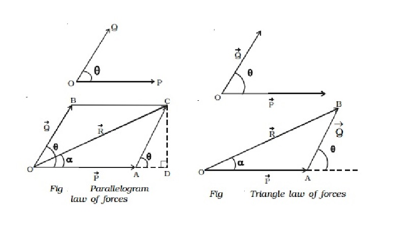 Parallelogram and Triangle law of forces
