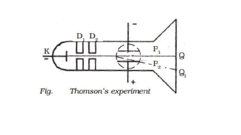 Thomson's method - Determination of specific charge (e/m) of an electron