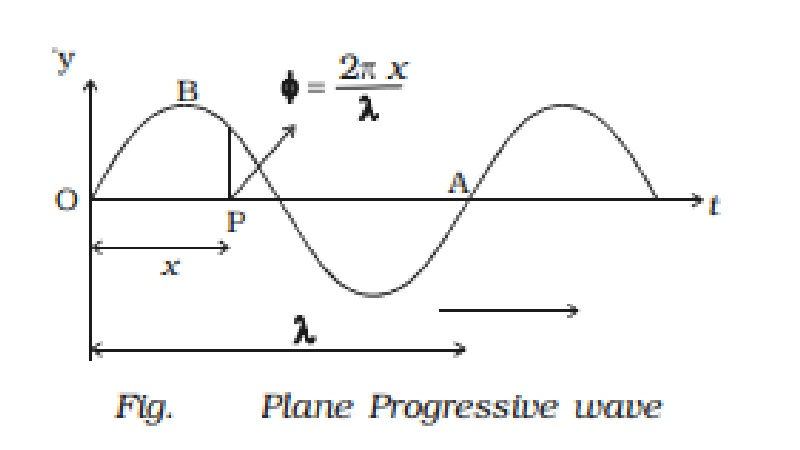 Equation of a plane progressive wave
