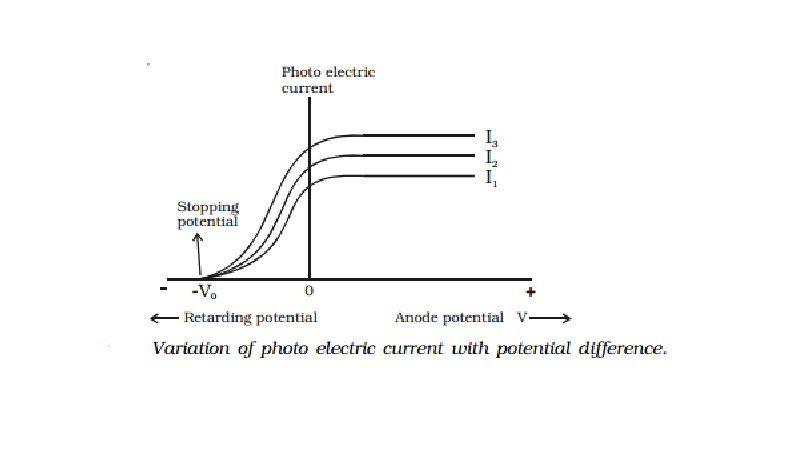 Effect of potential difference on the photoelectric current