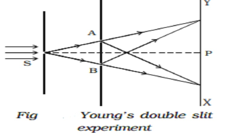 Condition for sustained interference and Young's double slit experiment