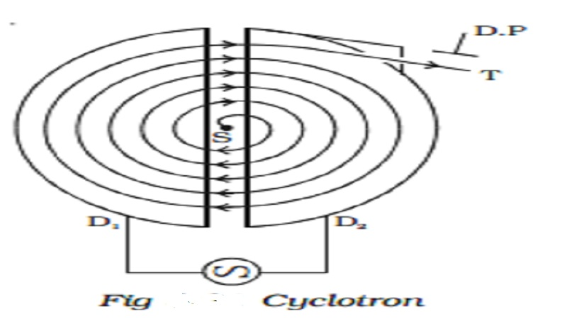 Cyclotron- Principle, Construction, Working and Limitations of Cyclotron