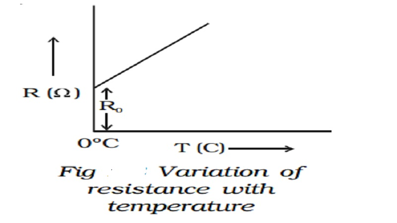 Temperature dependence of resistance and Internal resistance of a cell