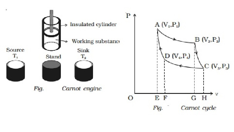 Carnot engine - Essential parts, Working, four stages of operations