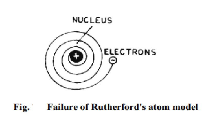 Defects of Rutherford's model