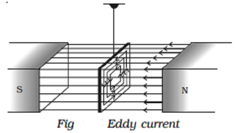 Eddy currents and Applications of Eddy current