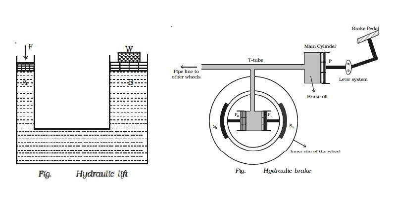 Applications of Pascal's law: Hydraulic lift and brake