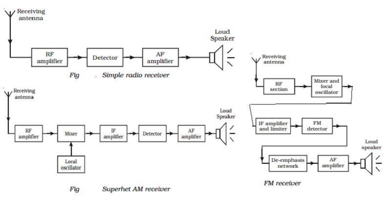Radio reception: simple, AM and FM receiver