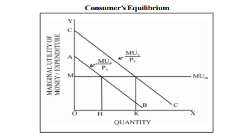 Law Of Equi-Marginal Utility - Definition, Explanation, Importance, Criticism