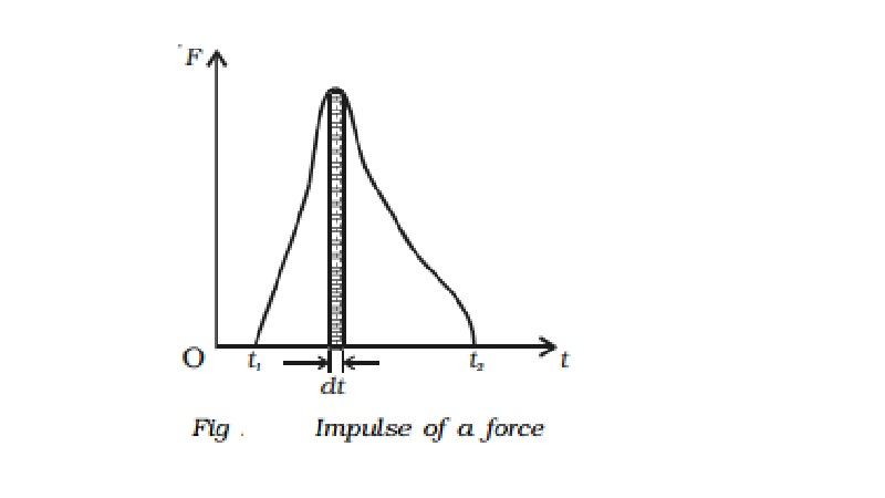 Impulsive force and Impulse of a force