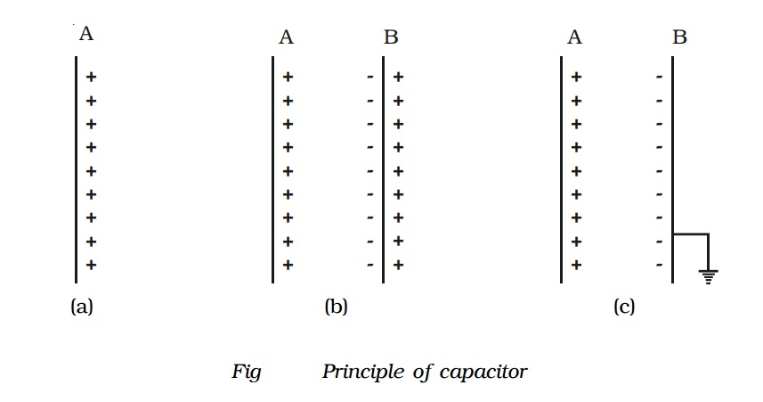 Principle of a capacitor and Energy stored in a capacitor
