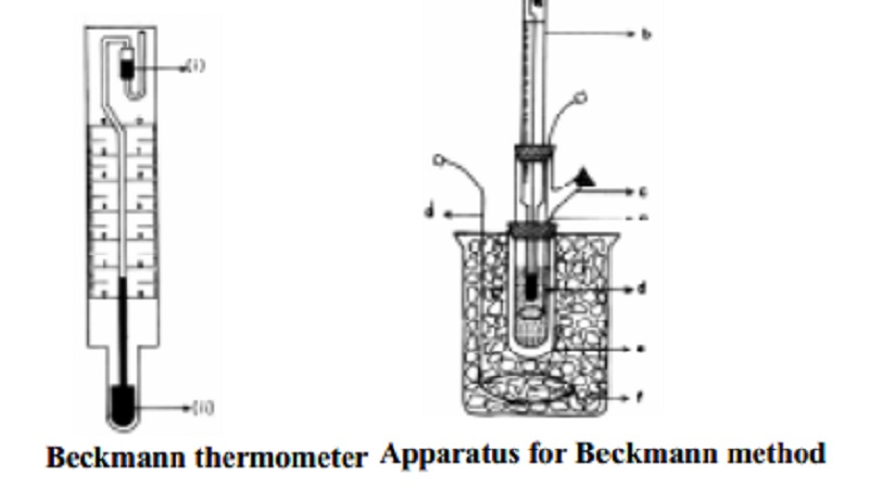 Measurement of freezing point depression by Beckmann method