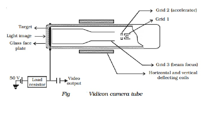 Television: Construction and Working of Vidicon camera tube