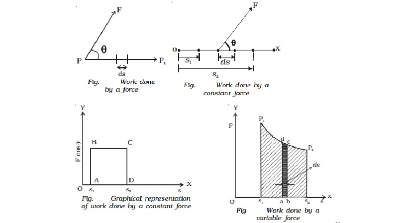 Work : Work done by a constant force and variable force