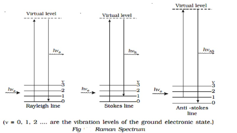Scattering of light : Tyndal scattering, Raman effect