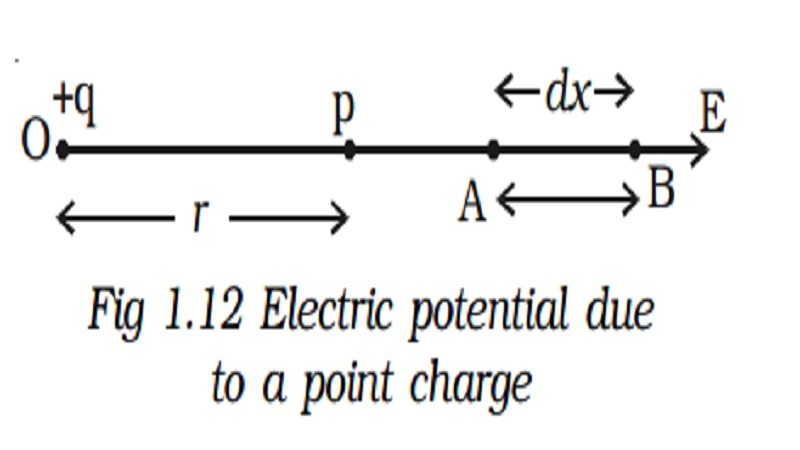 Electric potential: Definition of Electric potential and Relation between electric field and potential