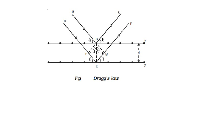 Bragg's law for X-ray diffraction