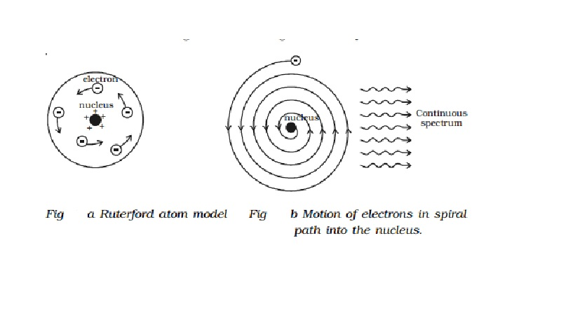 Rutherford atom model and its Drawbacks