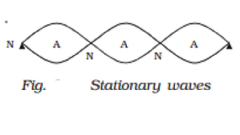 Analytical method and Characteristics of stationary waves