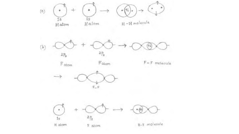 Directional Properties of Covalent Bonds