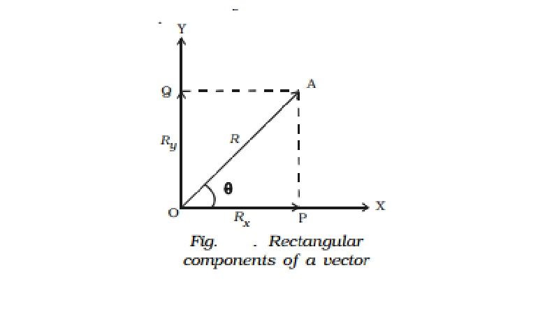 Resolution of vectors and rectangular components