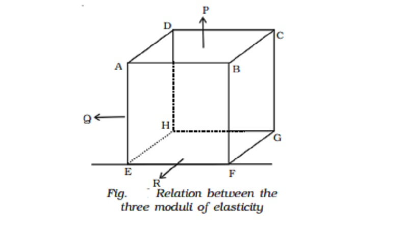 Relation between the three moduli of elasticity